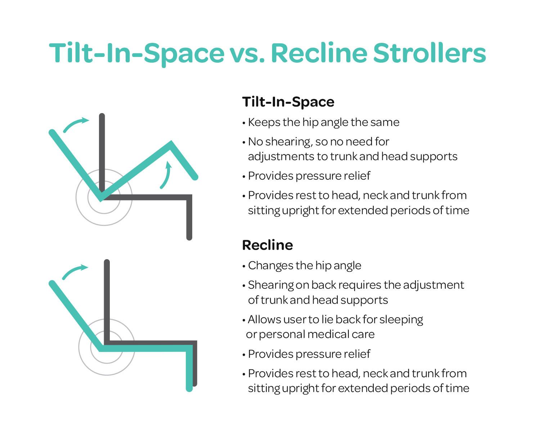 Tilt vs. Recline Stollers